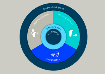 global-distribution-supportmat-strategy