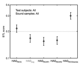 benefits of individualized acoustical transforms fig 1 BTL