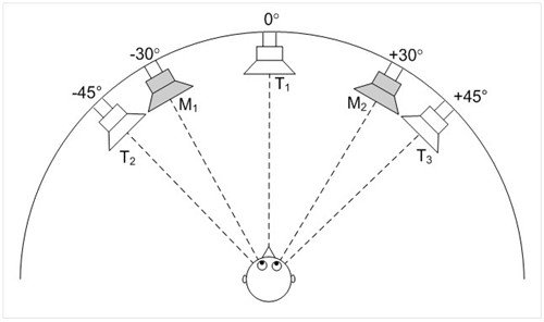 Speech-in-speech intelligibility test with target location uncertainty fig1