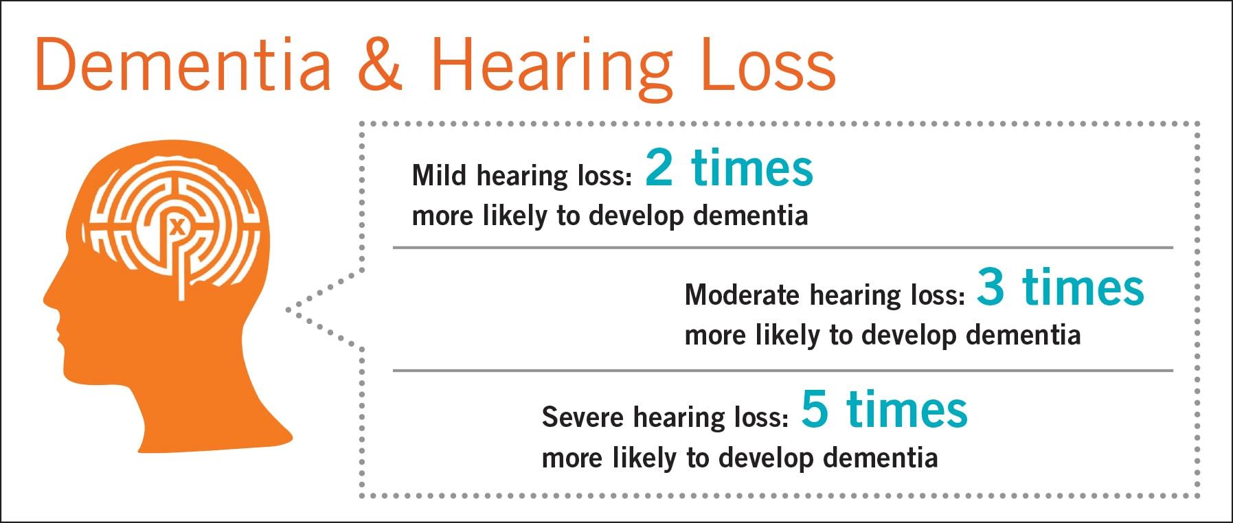 dementia--hearing-loss-graphicmin