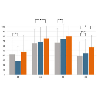 310x310-CI-Clinical-results-navigation